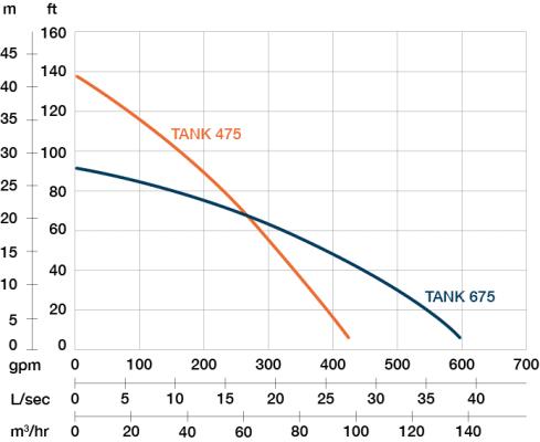 Performance curve of PRORIL TANK 675 pump